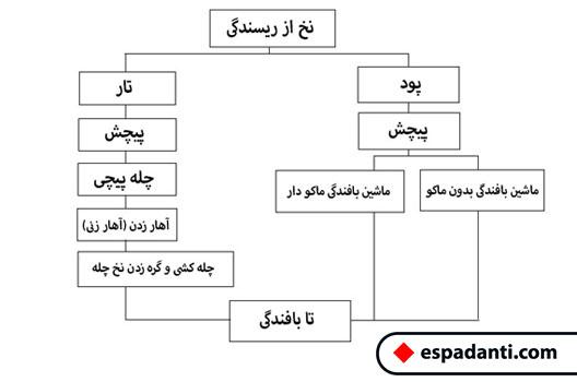 مراحل ریسندگی و بافندگی پارچه